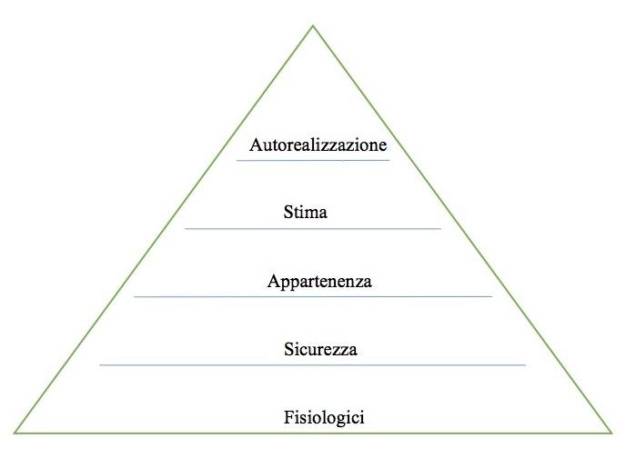 piramide dei bisogni di maslow vendere assicurazioni